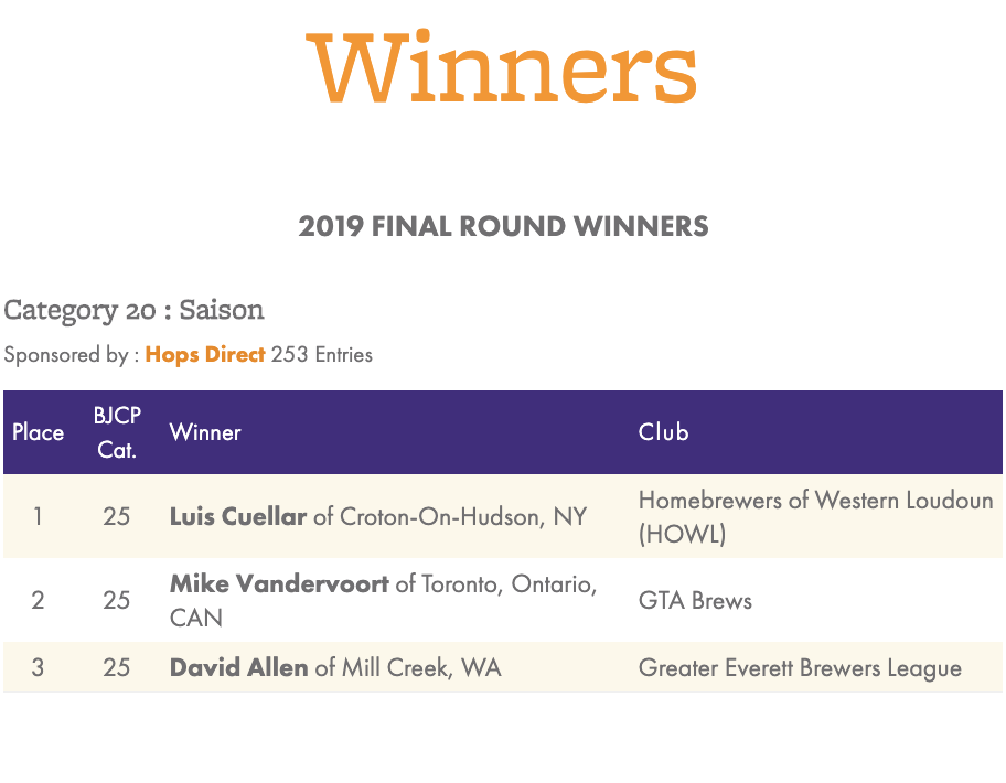 Luis Cuellar gana oro en el concurso nacional de cerveceros caseros de Estados Unidos 2019